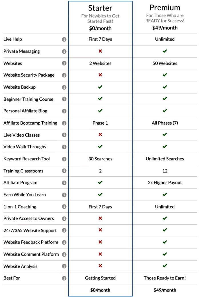 Compare Wealthy Affiliate Starter And Premium
