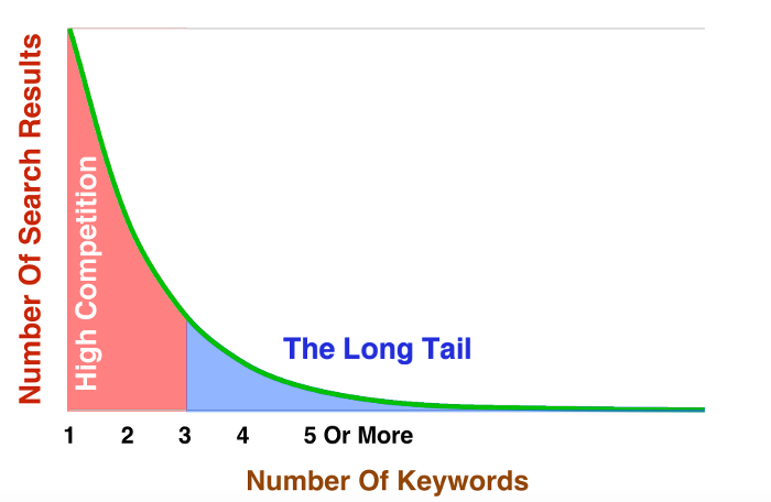 The Long Tail Of Search Chart